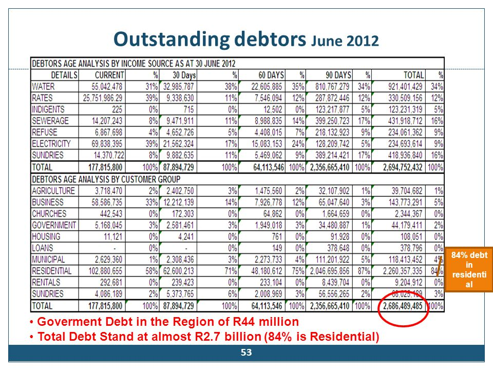 Outstanding Government Debt