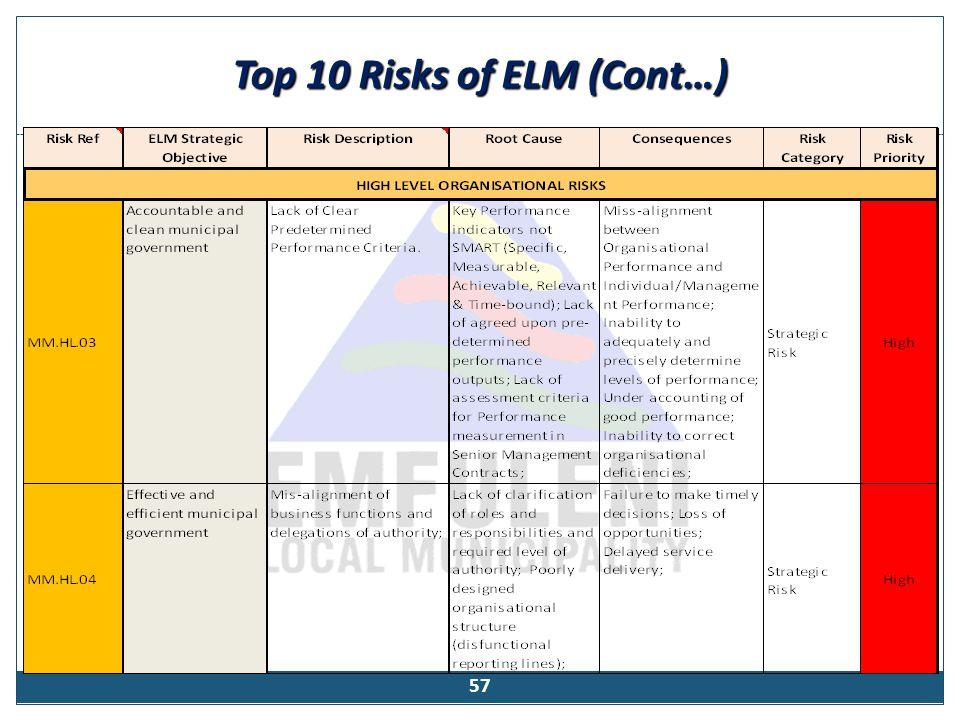 Top 10 Risks of ELM (Cont…)