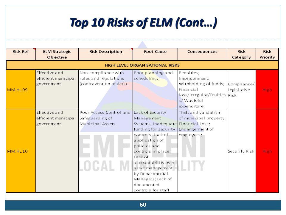 Risk Management (Cont…)