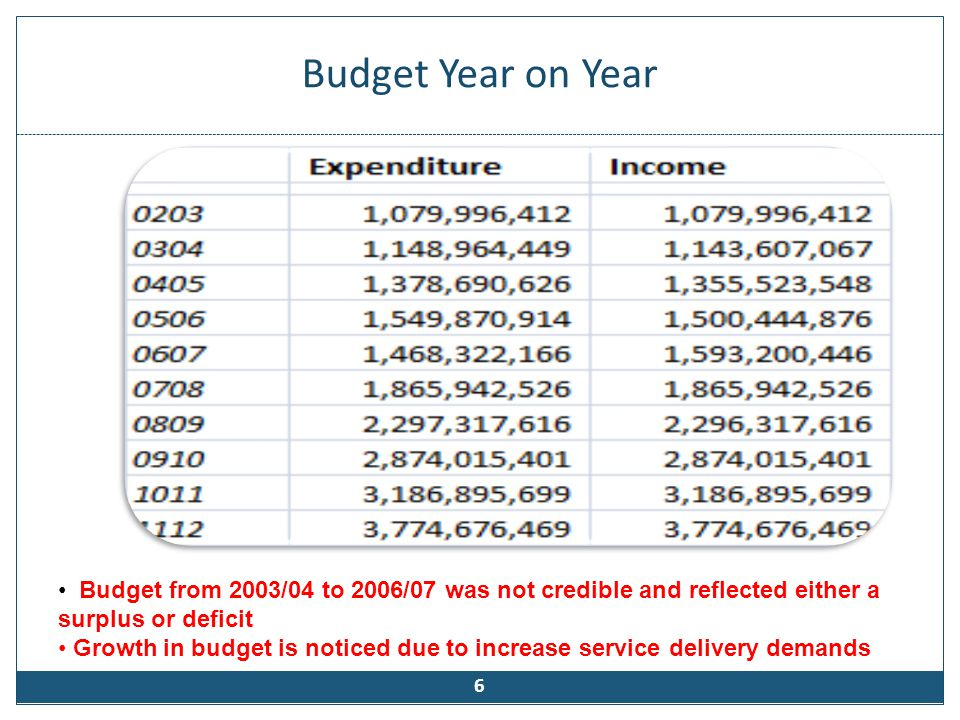 Budget Year on Year