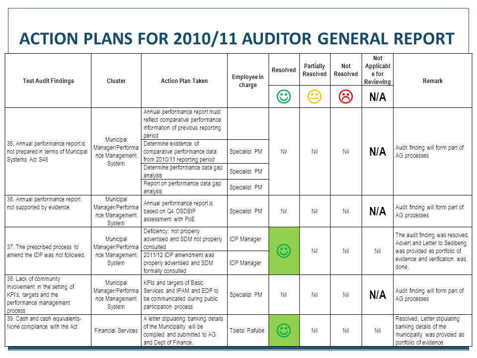 ACTION PLANS FOR 2010/11 AUDITOR GENERAL REPORT