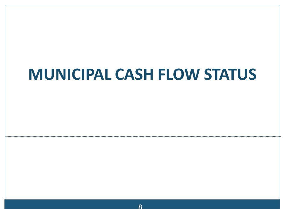 Cash Flow Status- Quarter ended September 2012
