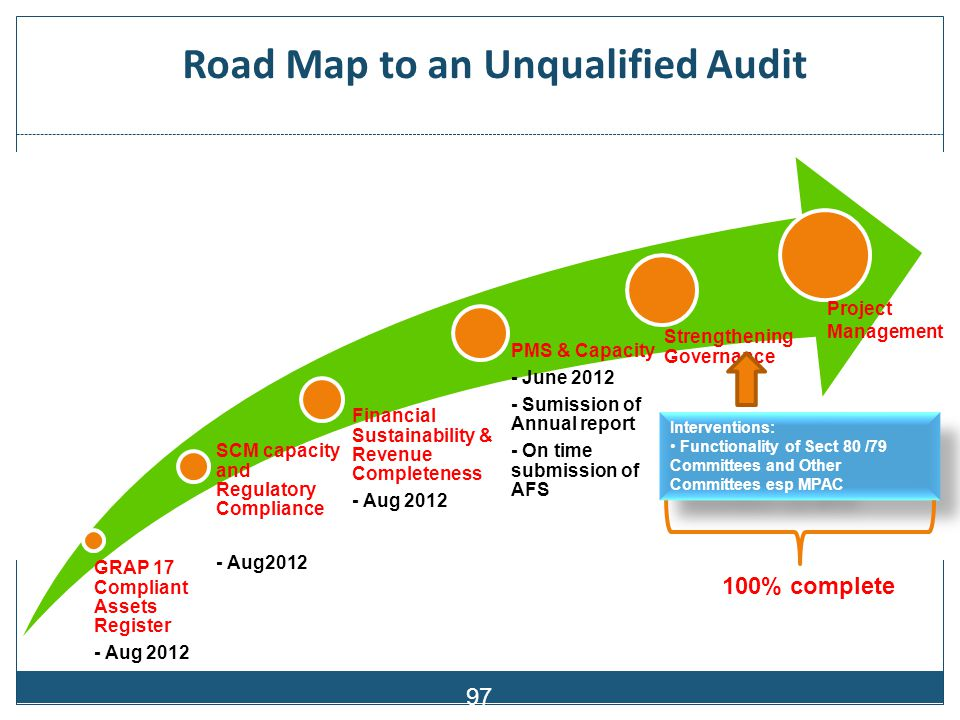 Road Map to an Unqualified Audit