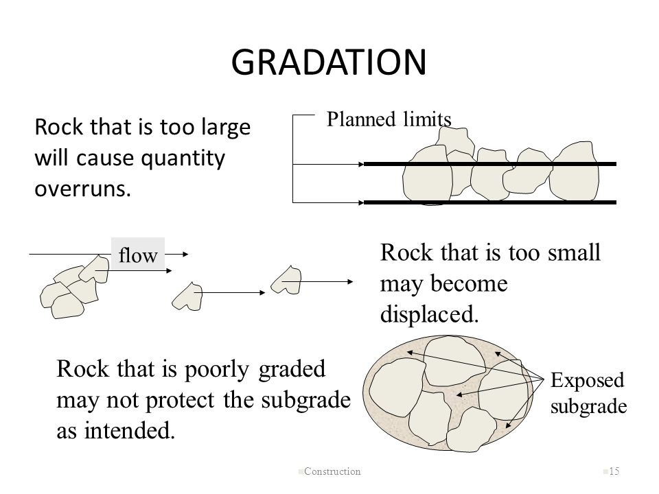 GRADATION Rock that is too large will cause quantity overruns.