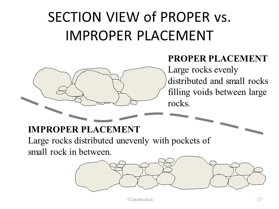 SECTION VIEW of PROPER vs. IMPROPER PLACEMENT