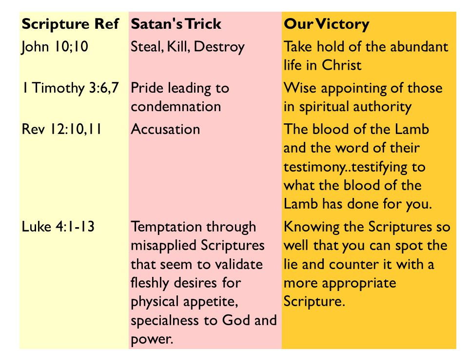 Scripture Ref Satan s Trick. Our Victory. John 10;10. Steal, Kill, Destroy. Take hold of the abundant life in Christ.