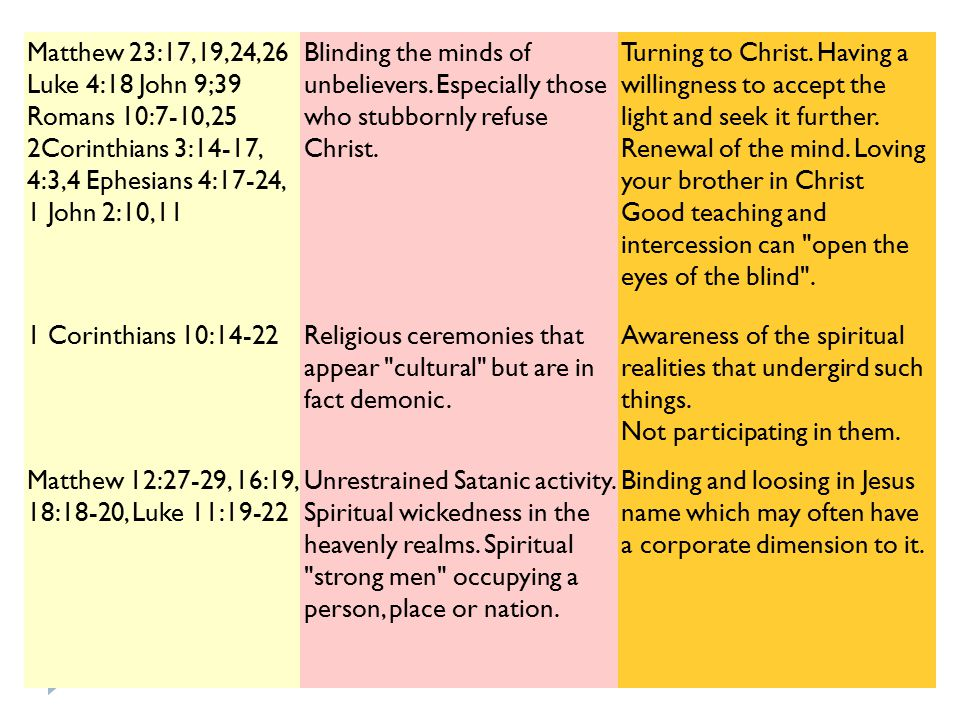 Matthew 23:17,19,24,26 Luke 4:18 John 9;39 Romans 10:7-10,25 2Corinthians 3:14-17, 4:3,4 Ephesians 4:17-24, 1 John 2:10,11