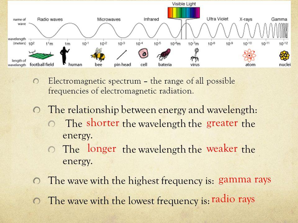 shorter greater longer weaker gamma rays radio rays