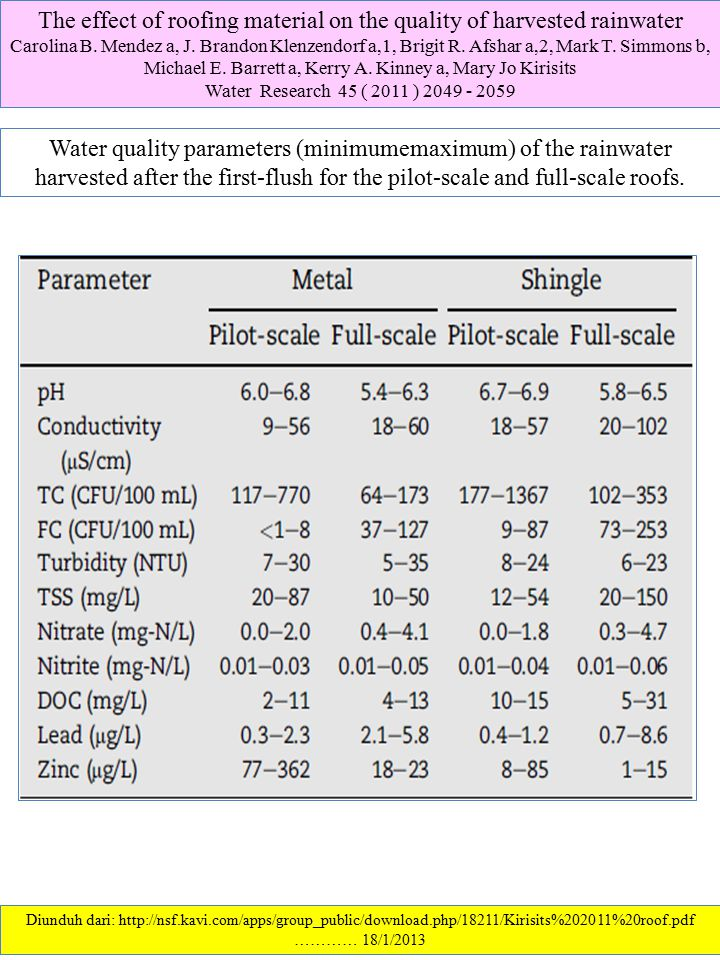 The effect of roofing material on the quality of harvested rainwater
