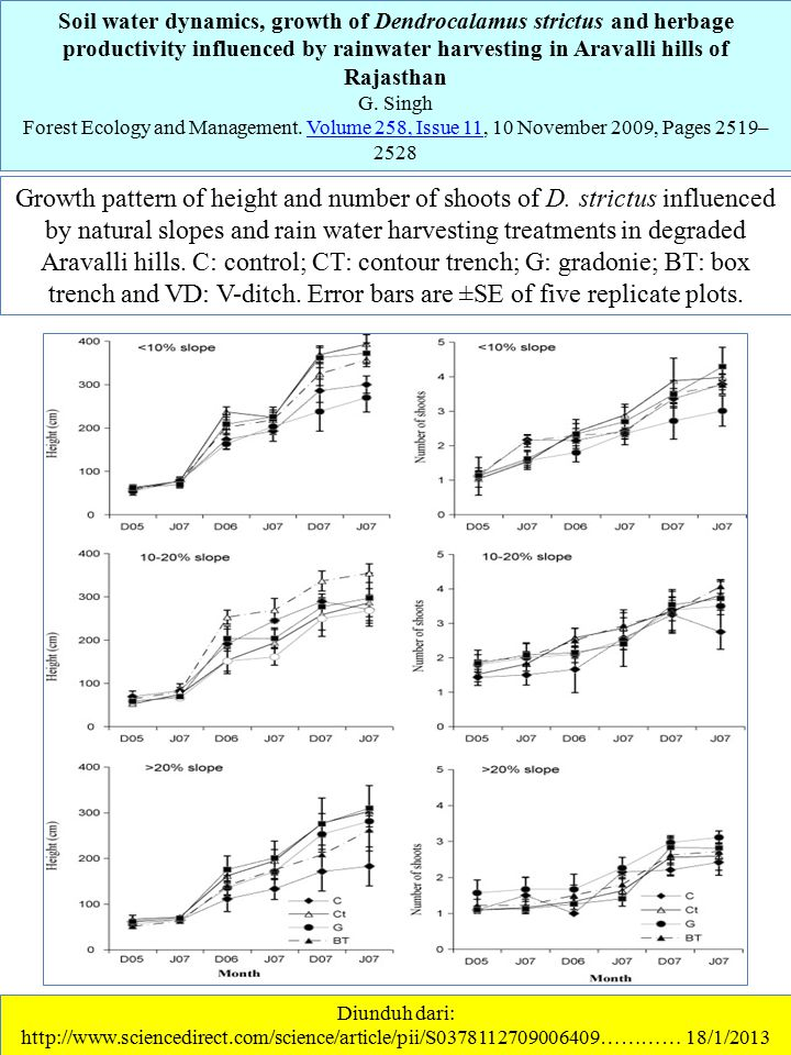 Soil water dynamics, growth of Dendrocalamus strictus and herbage productivity influenced by rainwater harvesting in Aravalli hills of Rajasthan