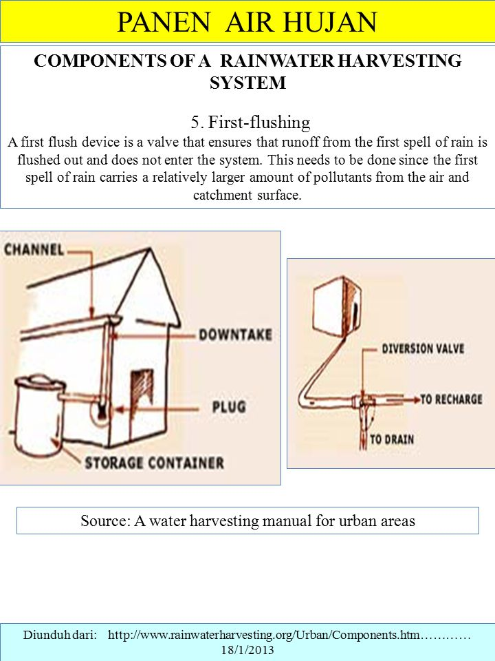 Source: A water harvesting manual for urban areas
