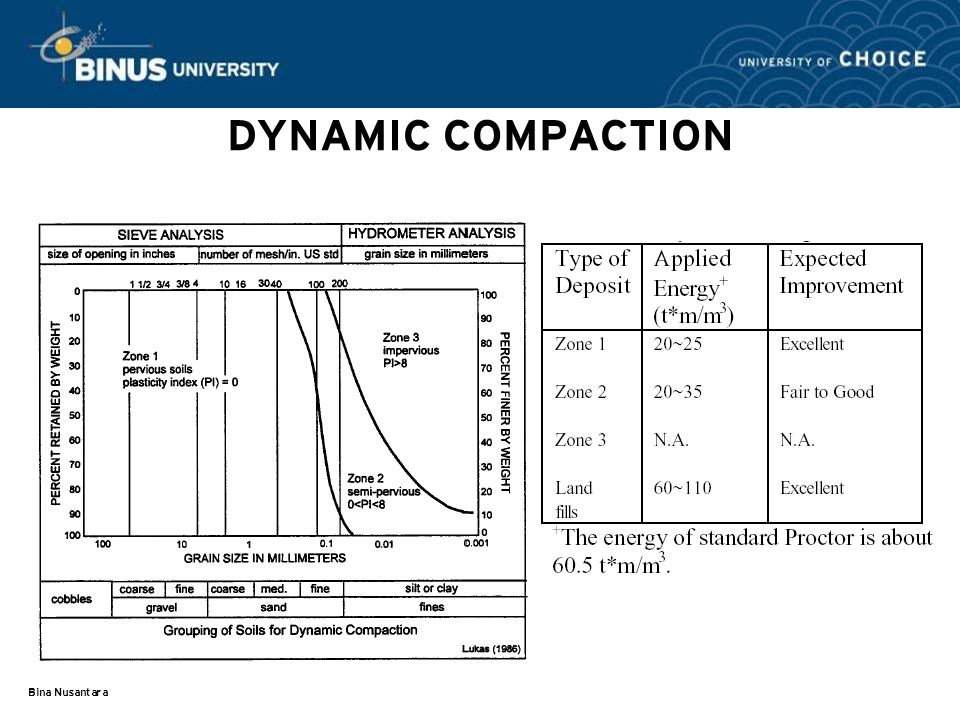 DYNAMIC COMPACTION Bina Nusantara