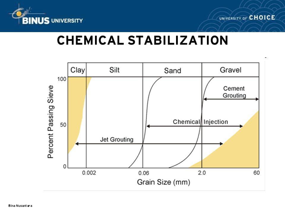 CHEMICAL STABILIZATION
