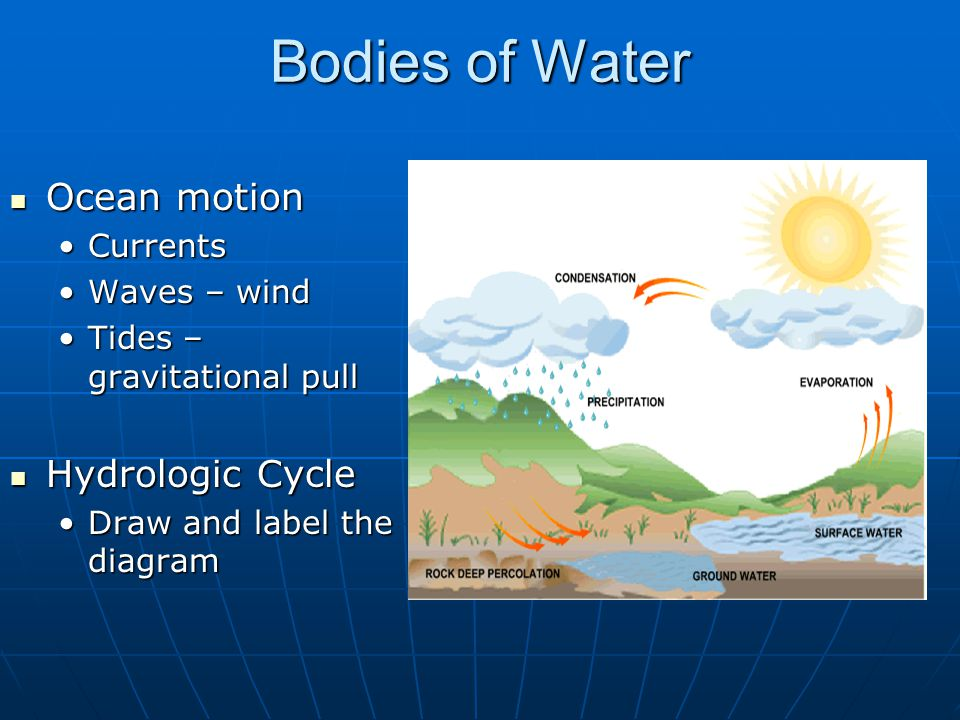 Bodies of Water Ocean motion Hydrologic Cycle Currents Waves – wind