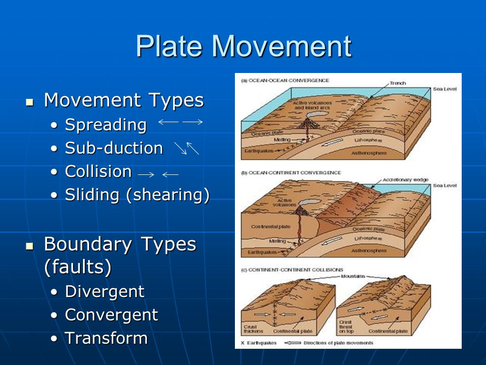 Plate Movement Movement Types Boundary Types (faults) Spreading