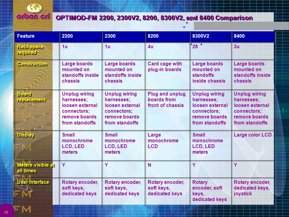 OPTIMOD-FM 2200, 2300V2, 8200, 8300V2, and 8400 Comparison