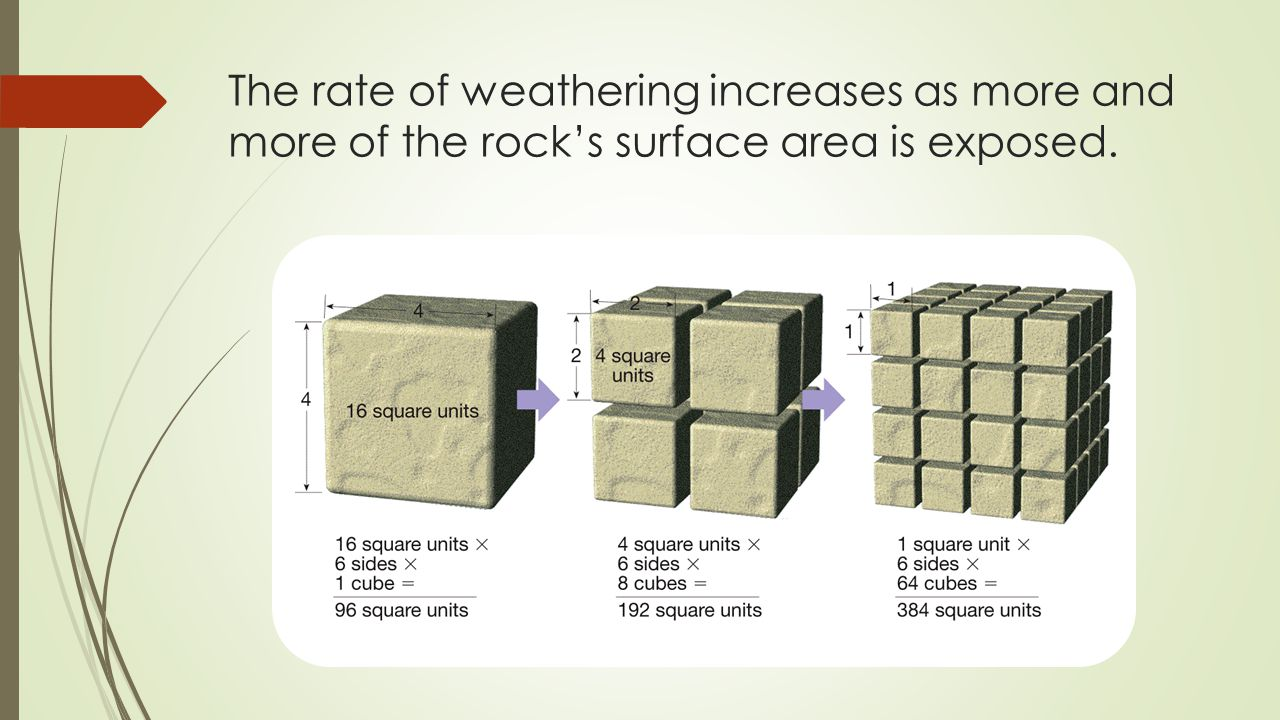 The rate of weathering increases as more and more of the rock's surface area is exposed.
