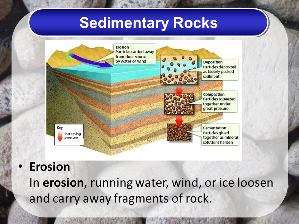 Sedimentary Rocks Erosion In erosion, running water, wind, or ice loosen and carry away fragments of rock.