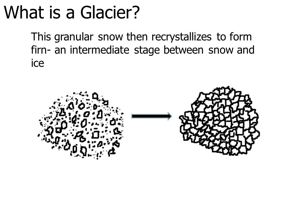 What is a Glacier This granular snow then recrystallizes to form firn- an intermediate stage between snow and ice.