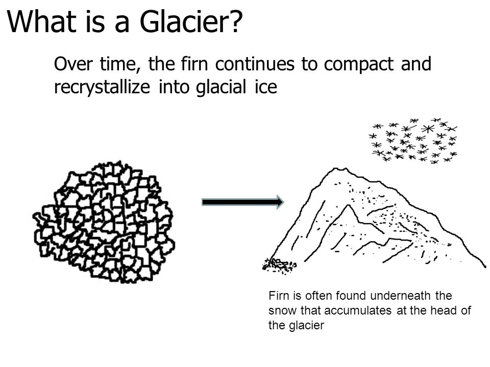 What is a Glacier Over time, the firn continues to compact and recrystallize into glacial ice.