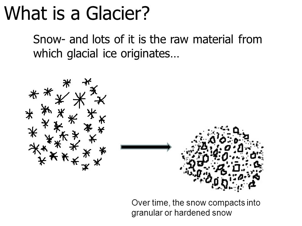 What is a Glacier Snow- and lots of it is the raw material from which glacial ice originates…