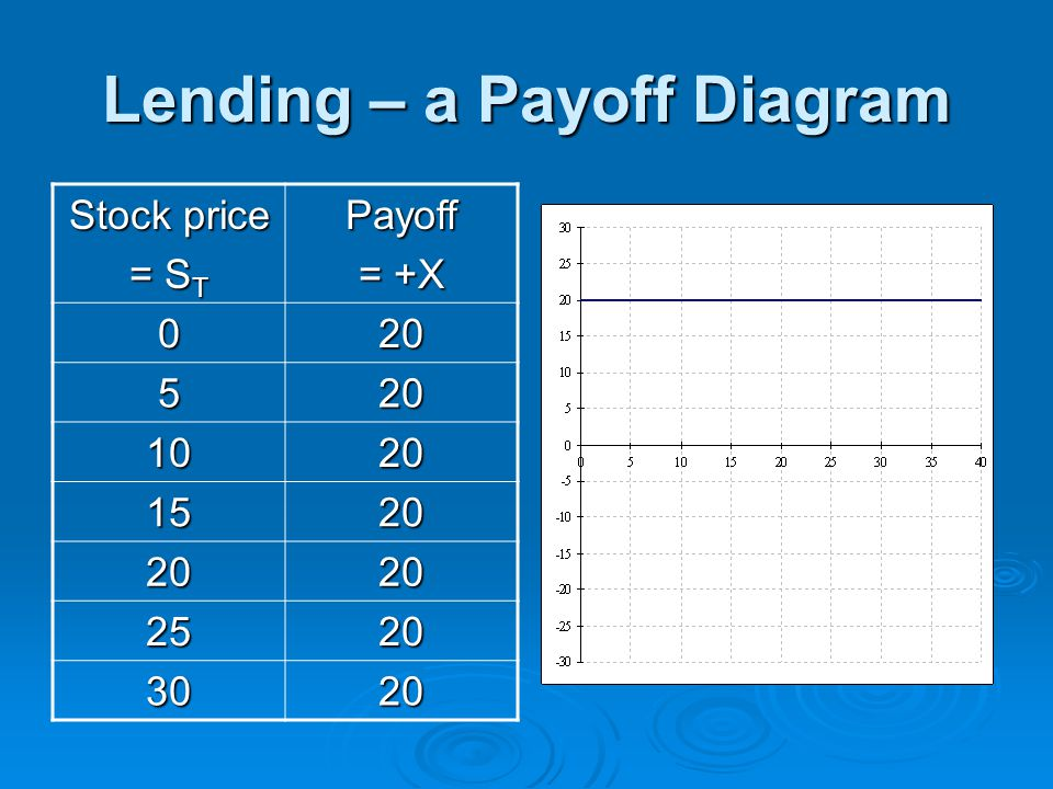 Lending – a Payoff Diagram