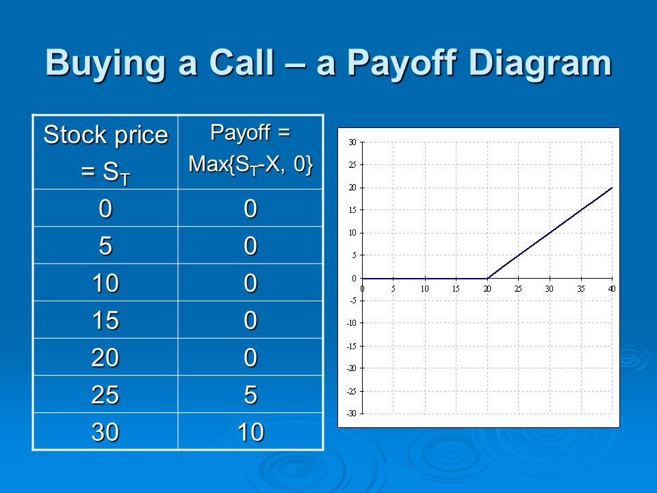 Buying a Call – a Payoff Diagram