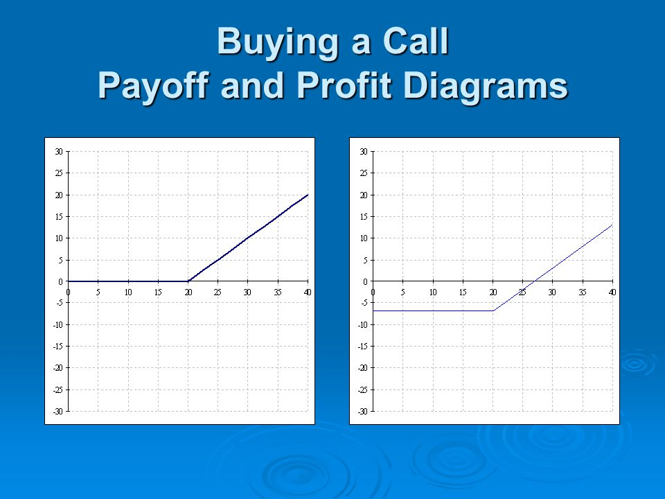 Buying a Call Payoff and Profit Diagrams