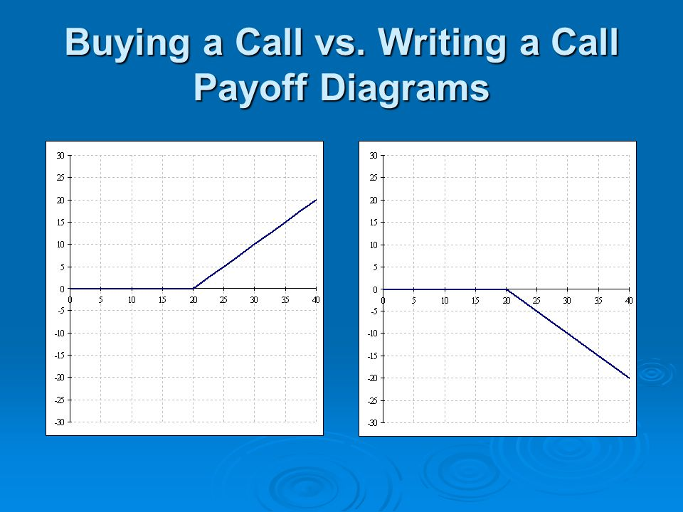 Buying a Call vs. Writing a Call Payoff Diagrams