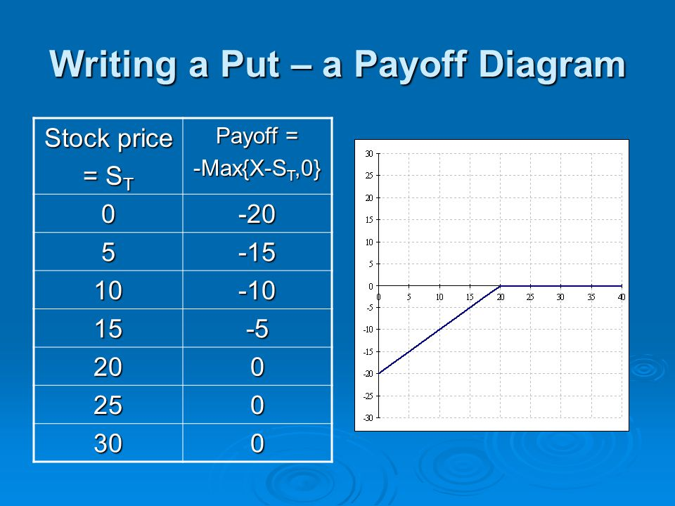 Writing a Put – a Payoff Diagram
