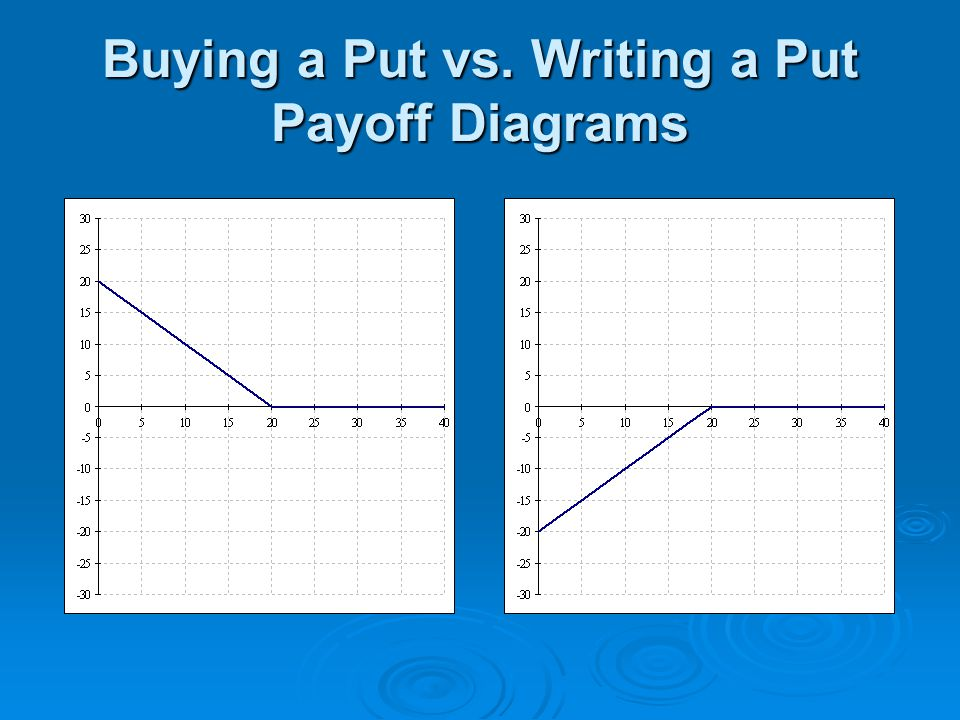 Buying a Put vs. Writing a Put Payoff Diagrams