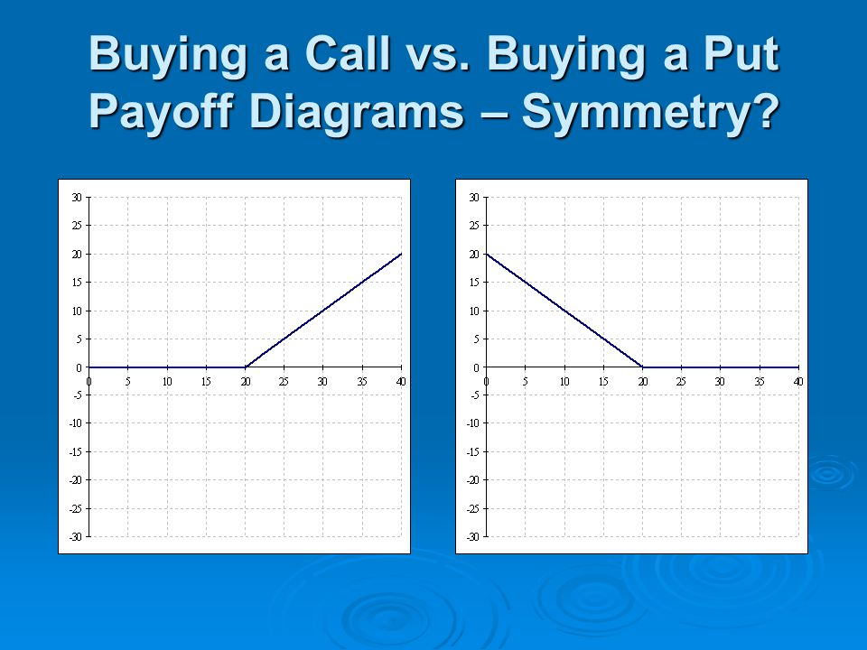 Buying a Call vs. Buying a Put Payoff Diagrams – Symmetry