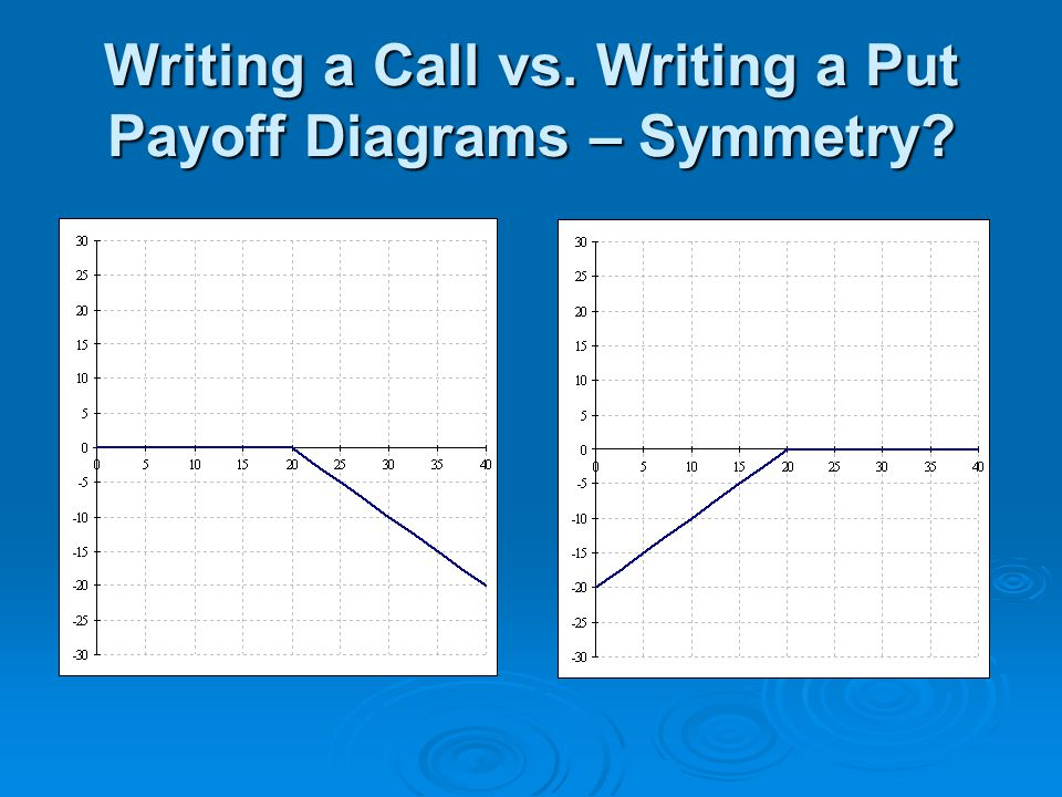 Writing a Call vs. Writing a Put Payoff Diagrams – Symmetry