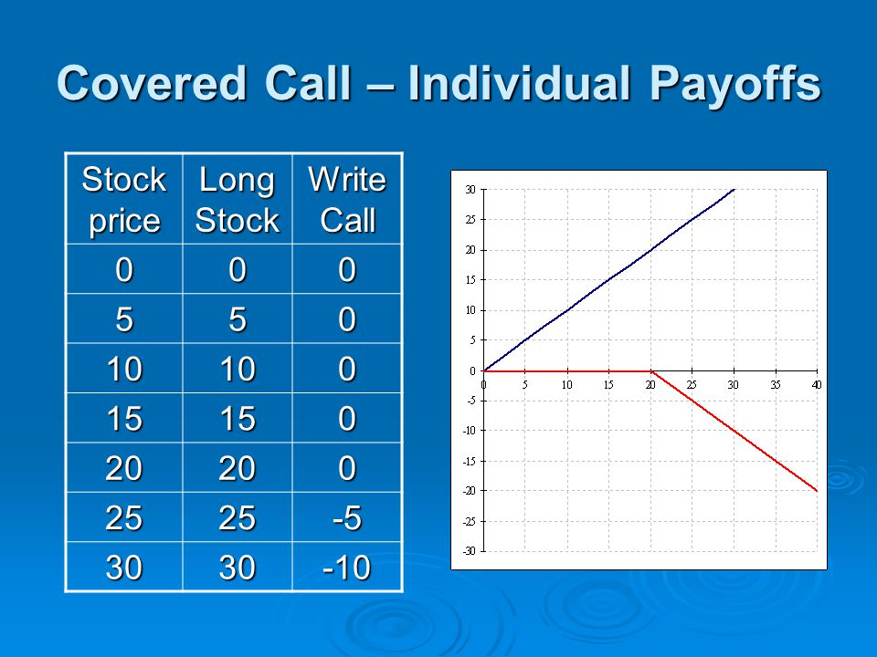 Covered Call – Individual Payoffs