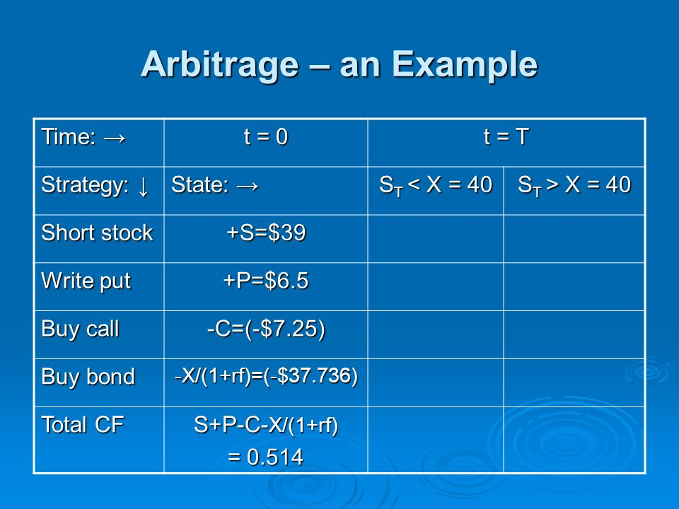 Arbitrage – an Example Time: → t = 0 t = T Strategy: ↓ State: →