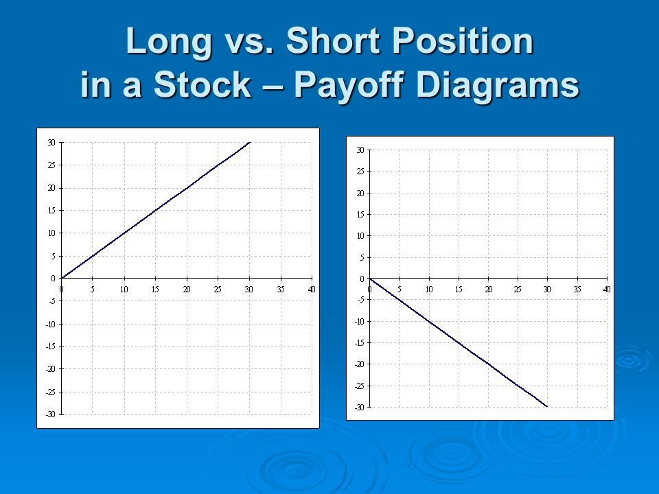 Long vs. Short Position in a Stock – Payoff Diagrams