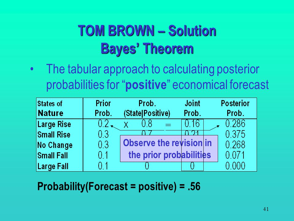TOM BROWN – Solution Bayes' Theorem