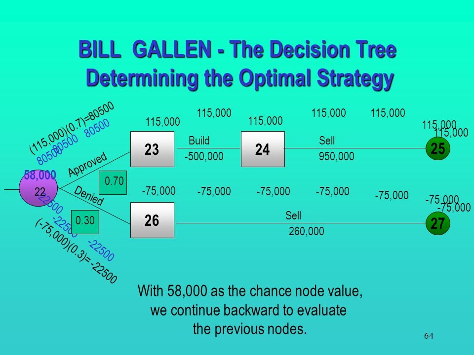 BILL GALLEN - The Decision Tree Determining the Optimal Strategy