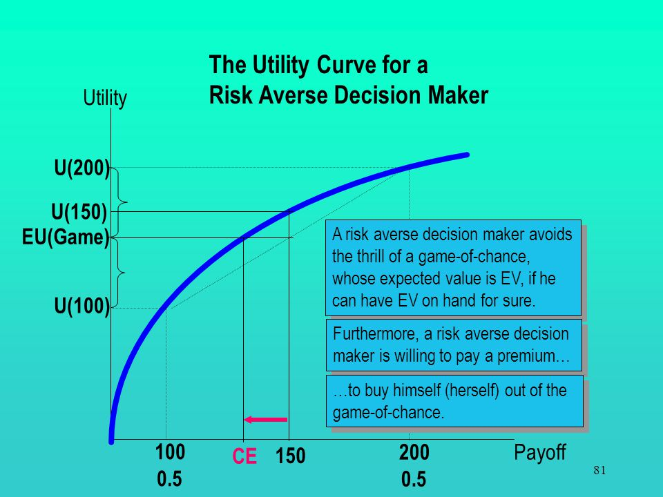 Risk Averse Decision Maker
