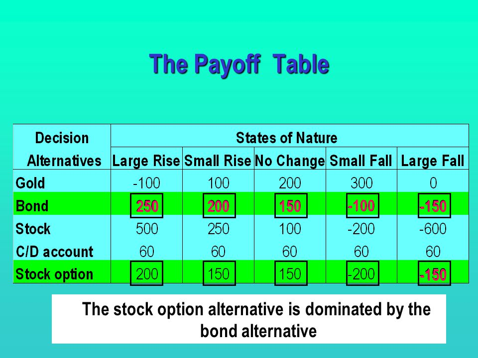 The Payoff Table The stock option alternative is dominated by the
