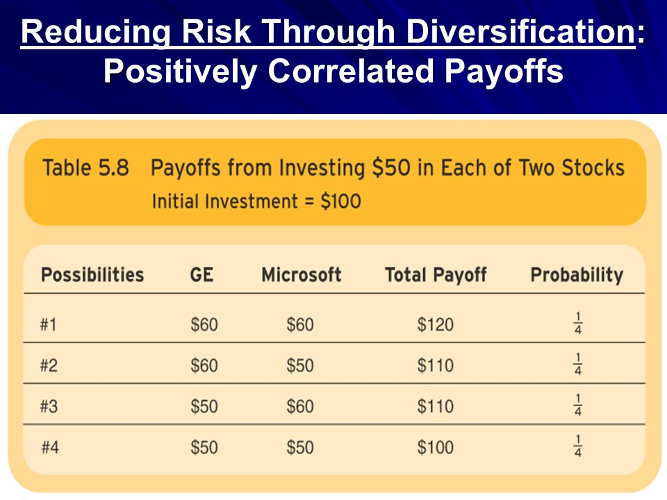 Reducing Risk Through Diversification: Positively Correlated Payoffs