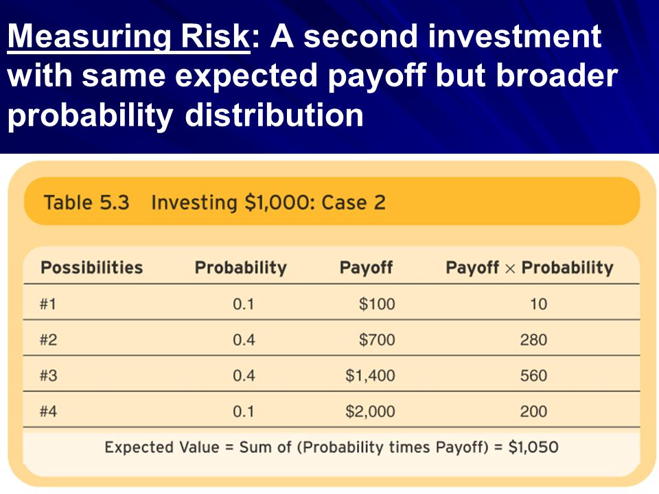 Measuring Risk: A second investment with same expected payoff but broader probability distribution