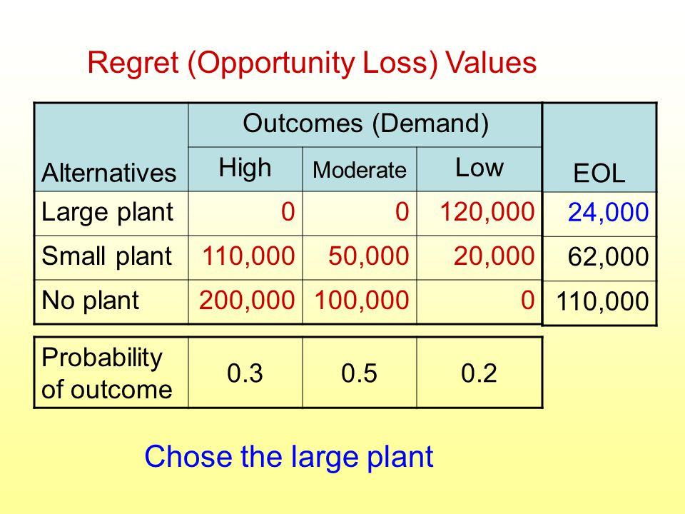 Regret (Opportunity Loss) Values