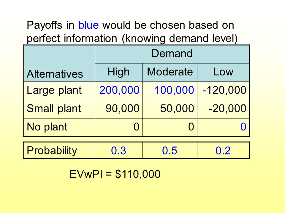 Payoffs in blue would be chosen based on perfect information (knowing demand level)