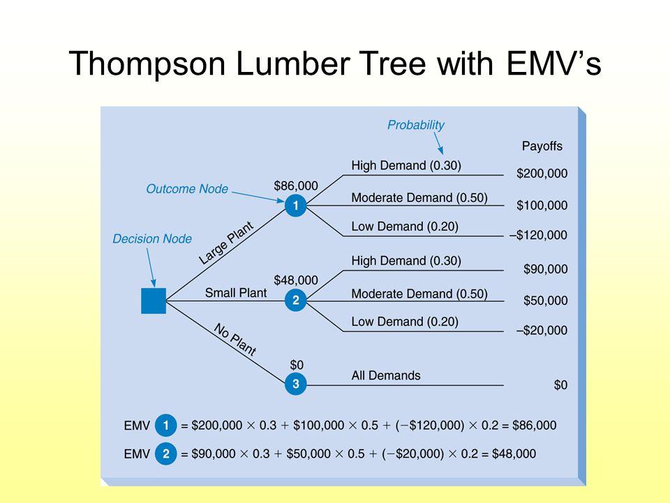 Thompson Lumber Tree with EMV's