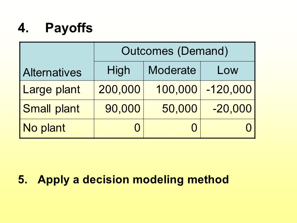 Payoffs Alternatives Outcomes (Demand) High Moderate Low Large plant