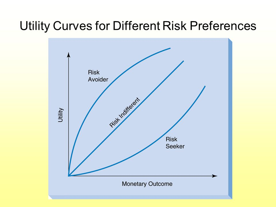 Utility Curves for Different Risk Preferences