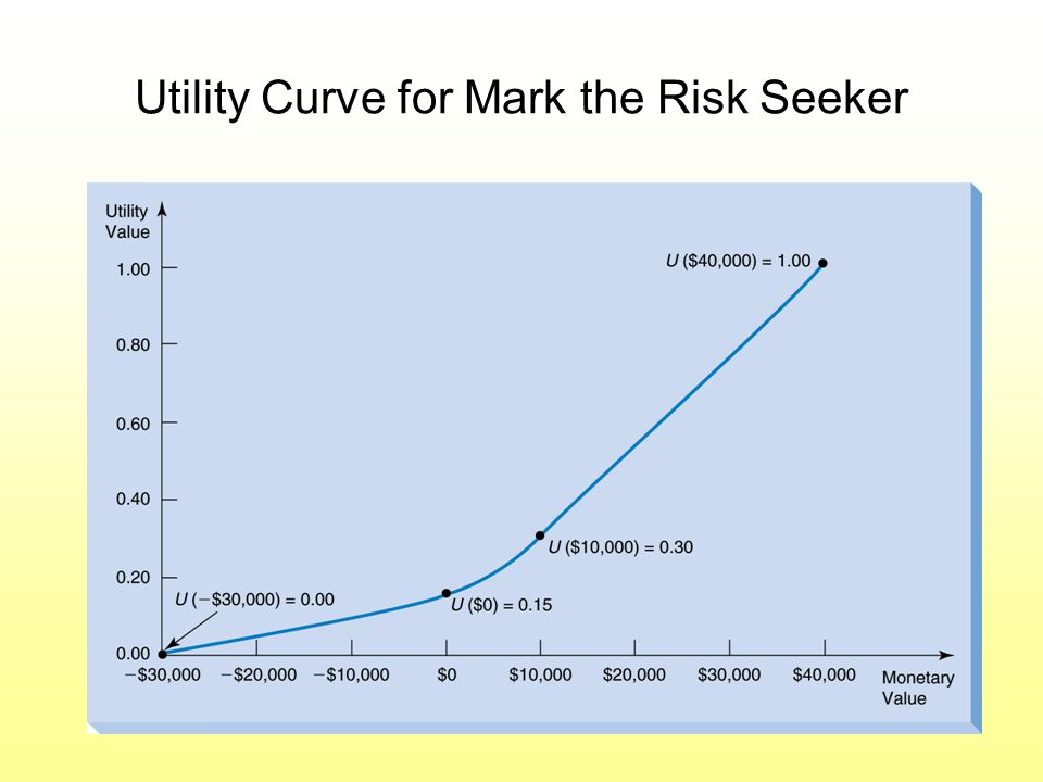 Utility Curve for Mark the Risk Seeker