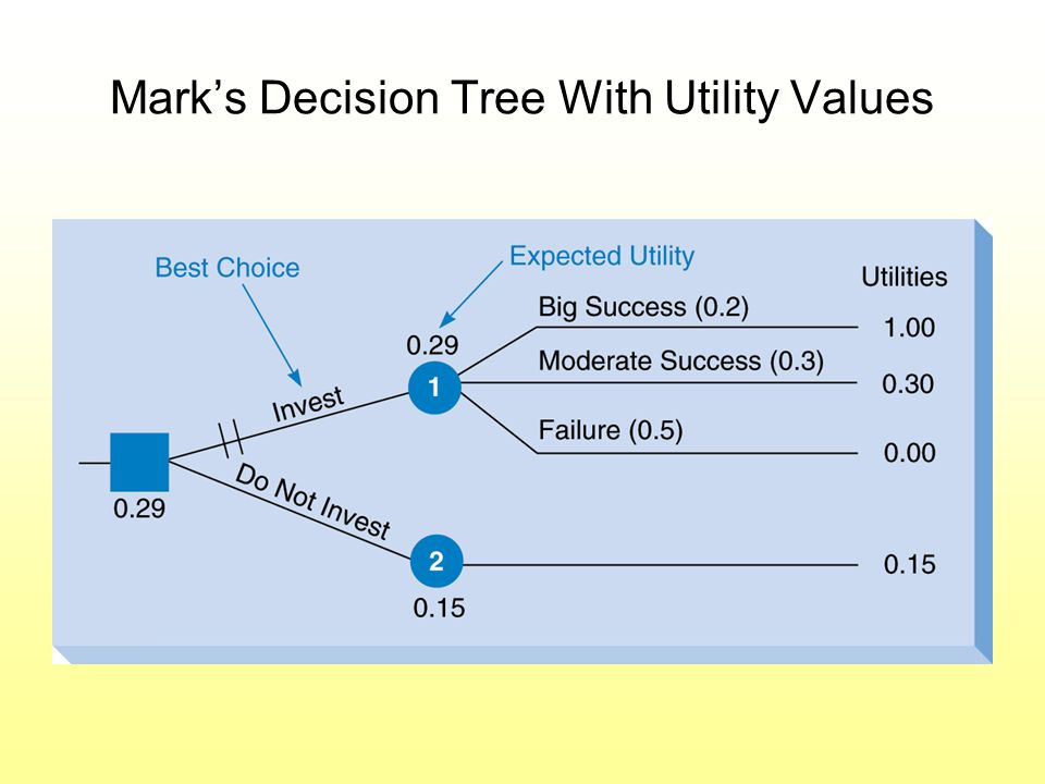 Mark's Decision Tree With Utility Values