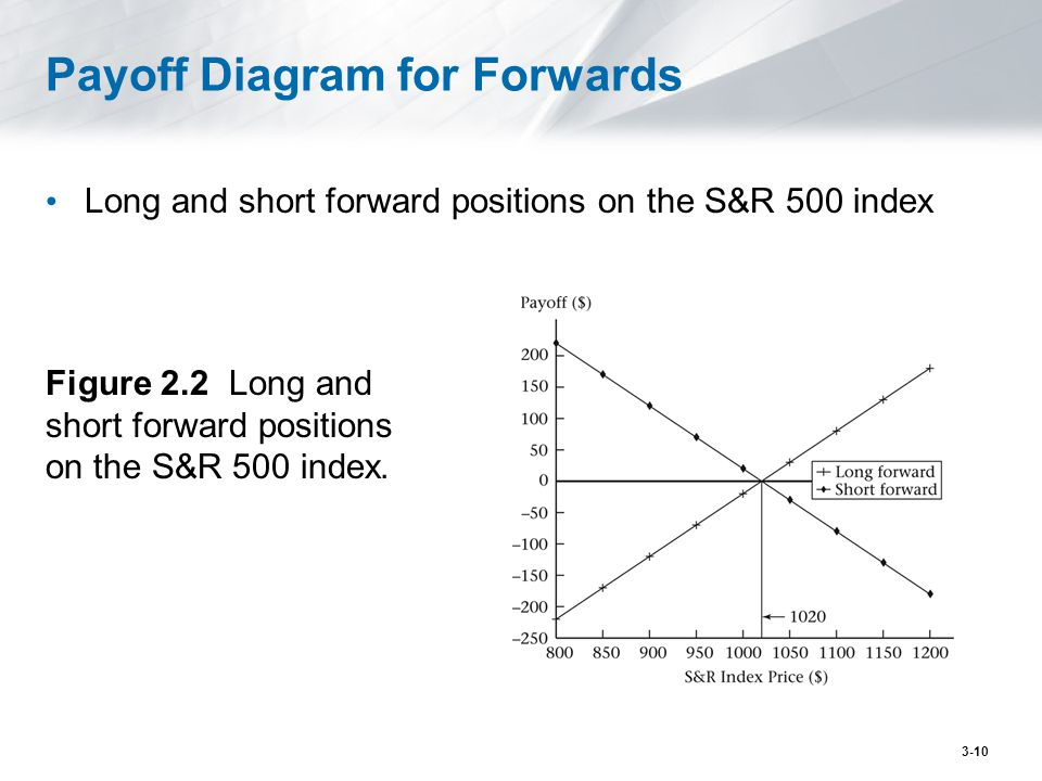 Payoff Diagram for Forwards